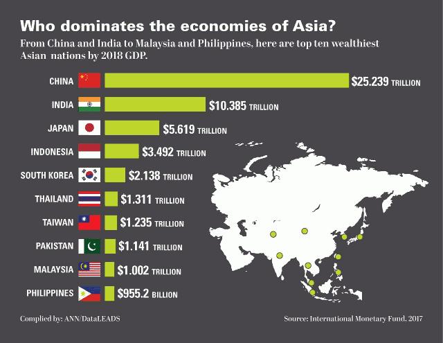 Economies of Asia 2017