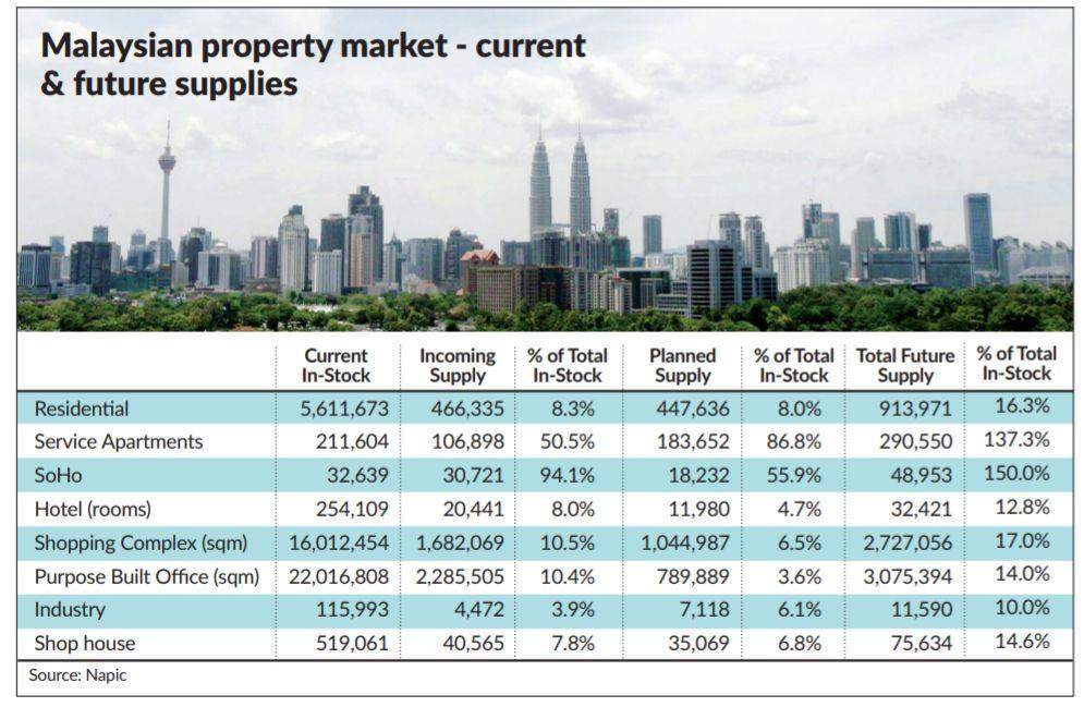 Malaysian Property Market Data Q1 2019