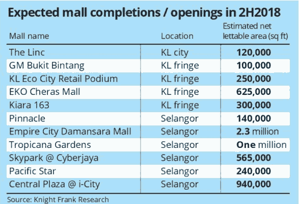Expected mall completions 2H2018