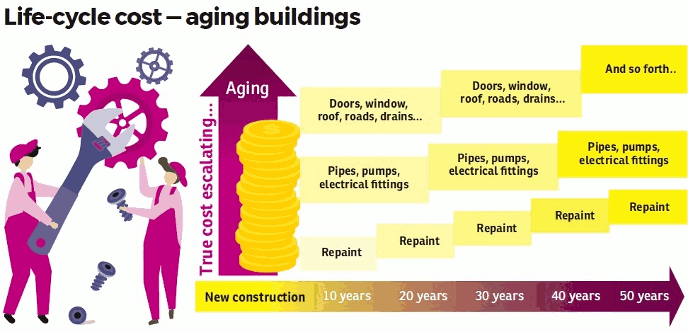 Infographics: Life cycle cost aging buildings