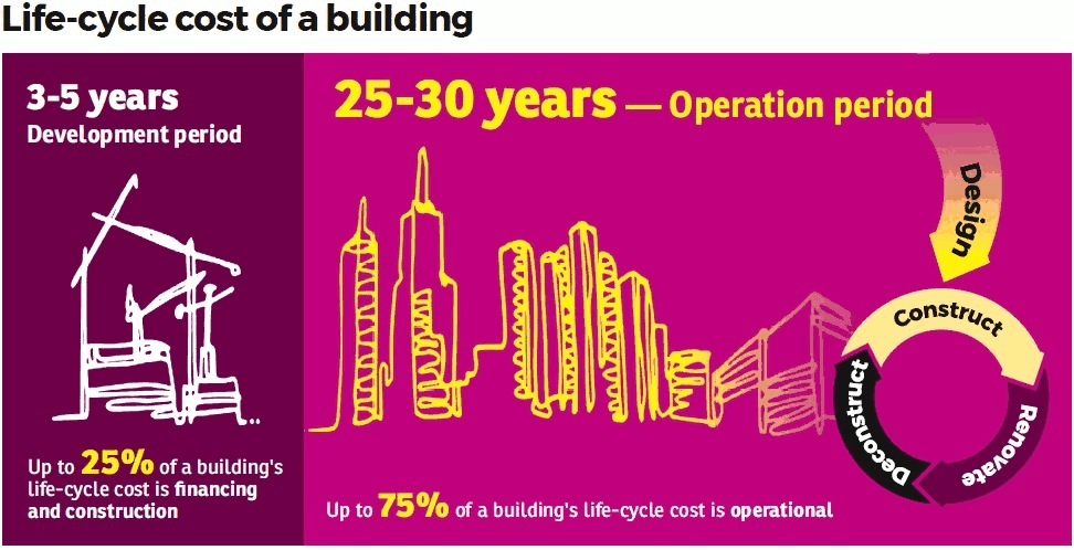 Infographics: Life cycle cost of a building