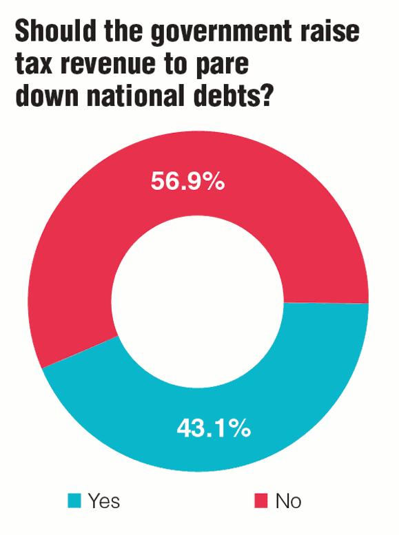 Survey: Should government raise tax revenue
