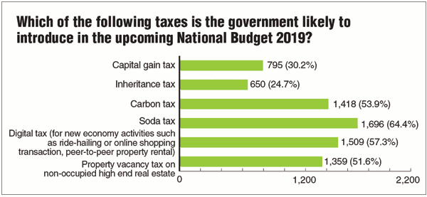 Which taxes government likely to introduce