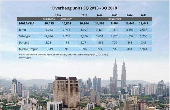 Property Overhang Q3 2018